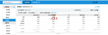 CNZZ网站统计被劫持严重,请及时更换https链接